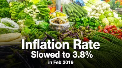 Photo of Inflation Rate Slowed to 3.8% in Feb 2019